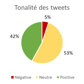 Tonalité des tweets