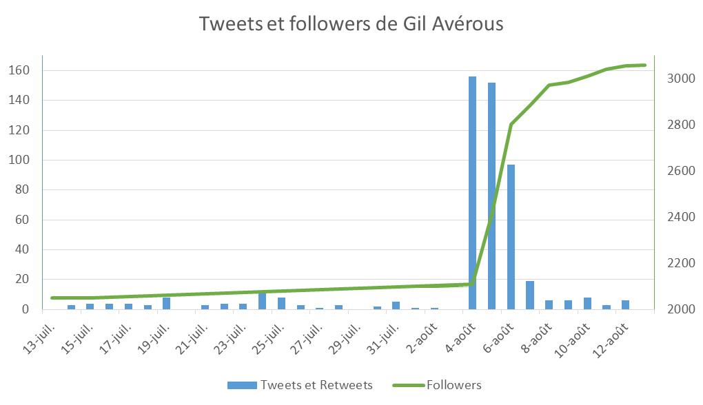 Tweets et followers de Gil Averous