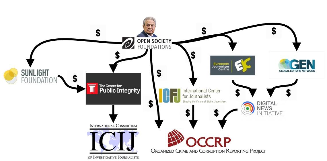 Panama Papers Soros.jpg